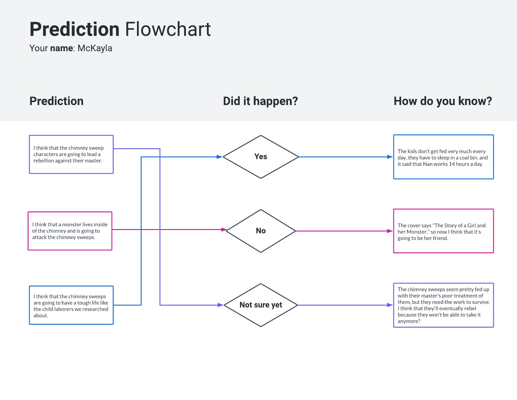 prediction flowchart