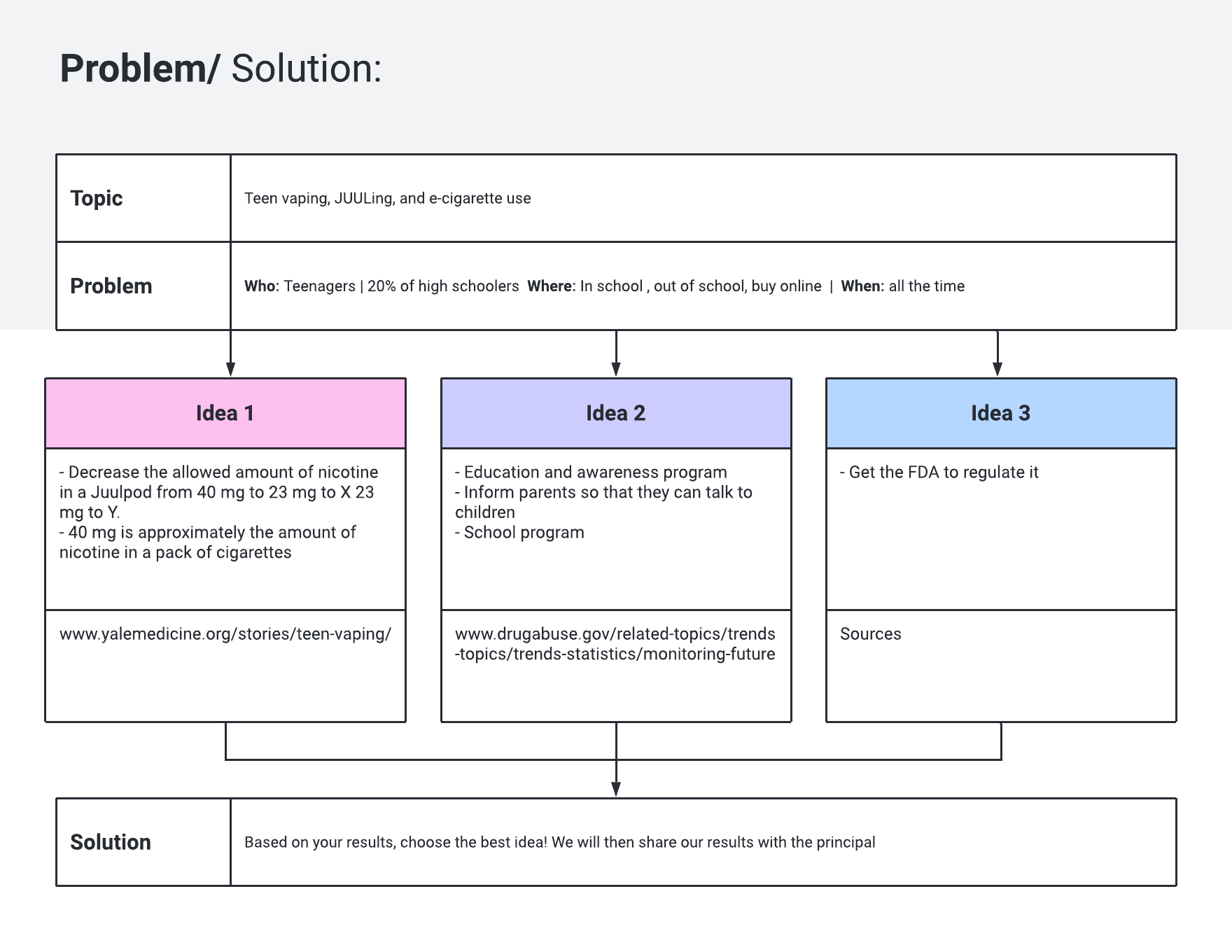 problem followed by a solution table