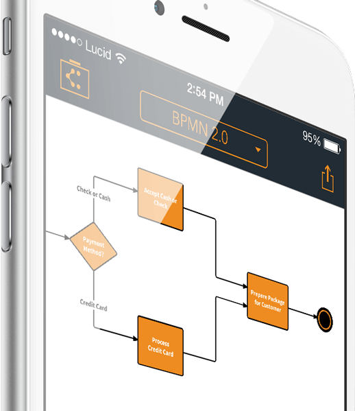 Flowchart For Iphone Lucidchart