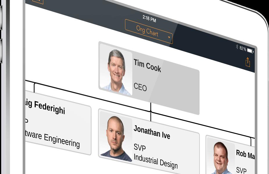 flowchart - Organization Chart App