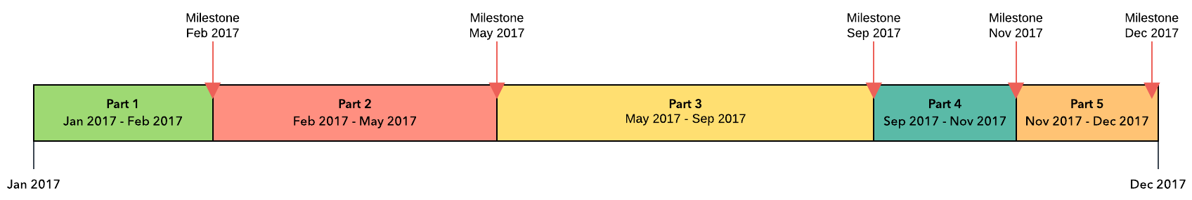 Annual Project Management Timeline Template