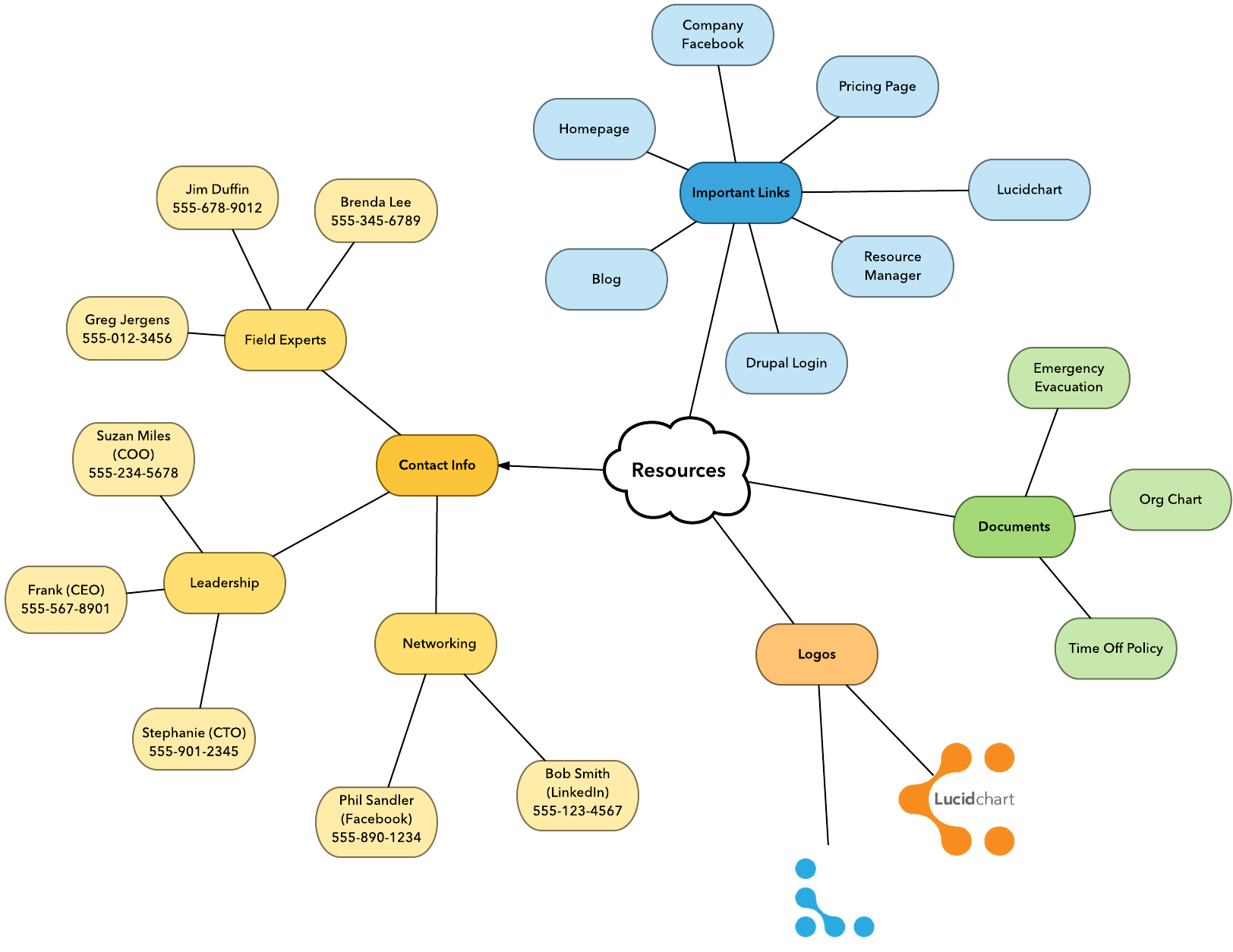 Management Mind Map The Best Mind Maps For Project Managers | Lucidchart Blog