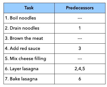 Predecessor Table