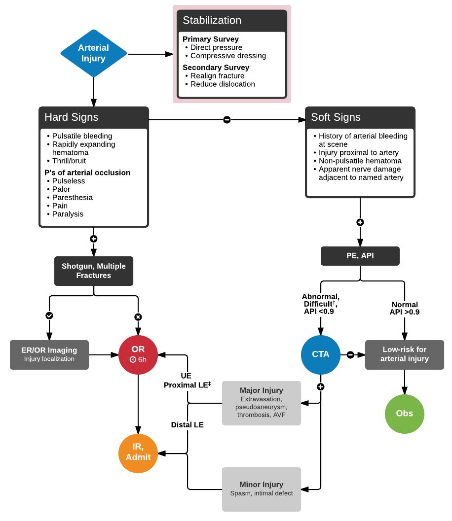 sample algorithm of vascular injuries