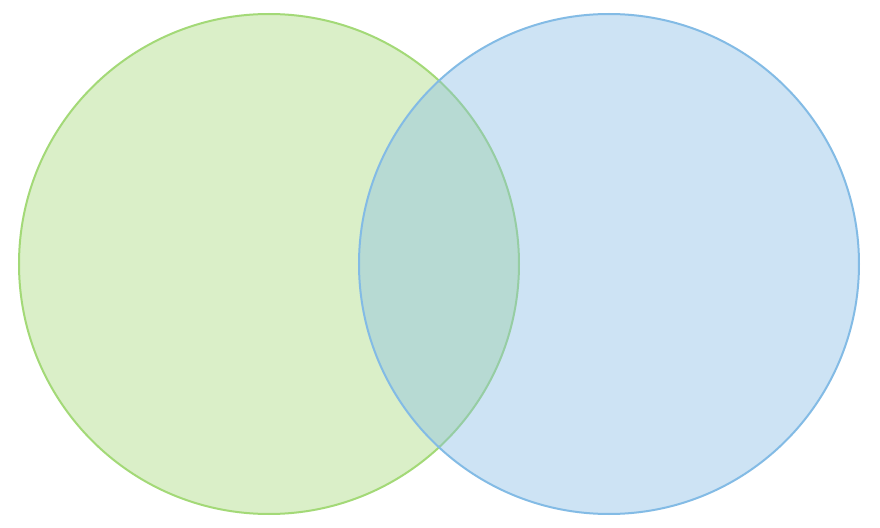 How To Make A Venn Diagram In Word Lucidchart Blog