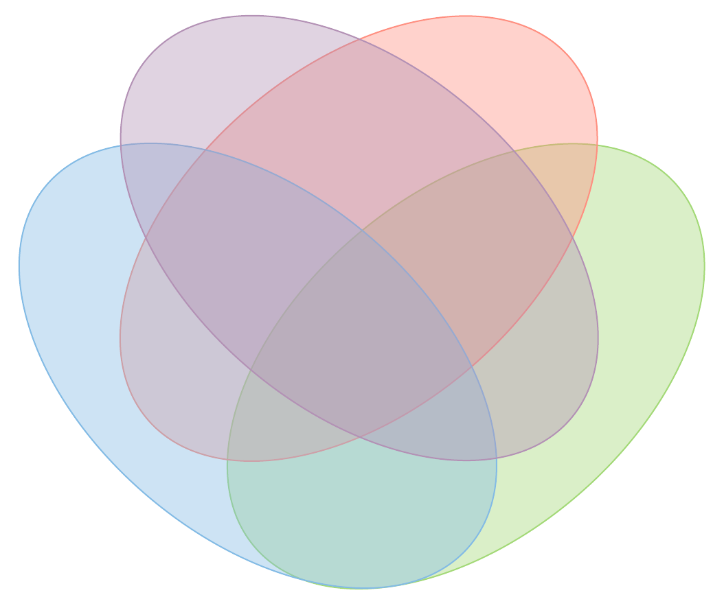 4-set venn diagram template