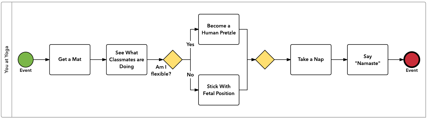 Diagrams For Dummies  A Bpmn Tutorial