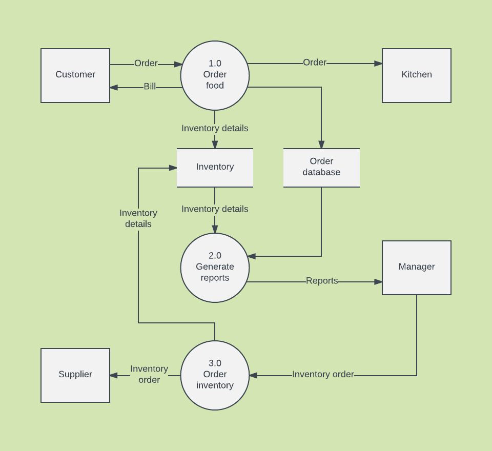 data flow diagram template word