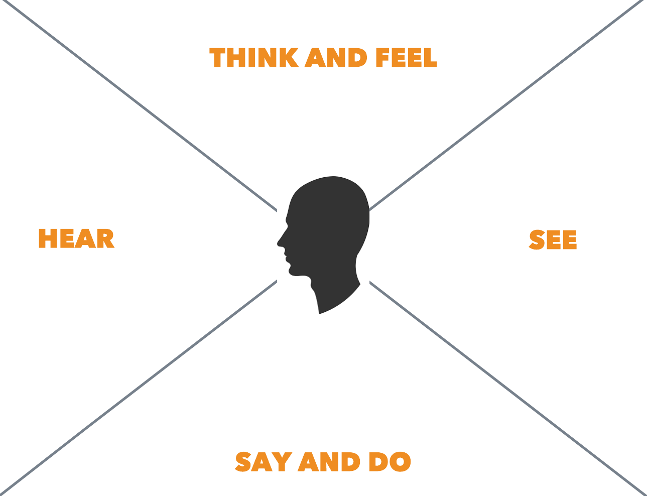 Empathy maps create connection drive success lucidchart blog empathy map next team members are given a stack of sticky notes and a pen or sharpie participants write their thoughts quotes and data about the maxwellsz