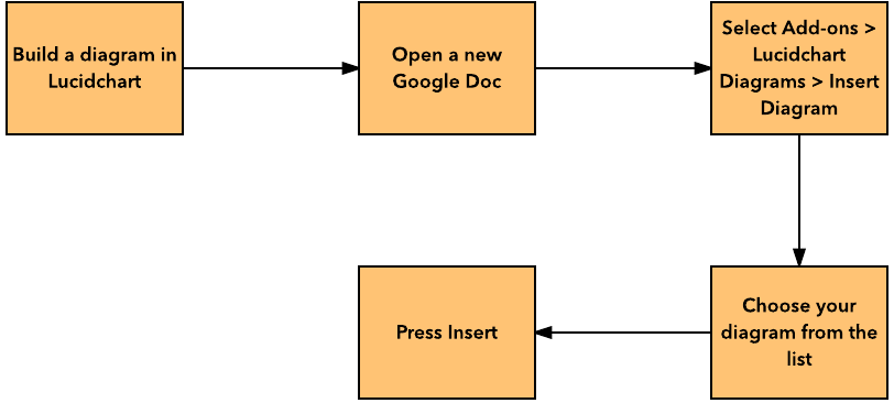 How to Make a Flowchart in Google Docs | Lucidchart