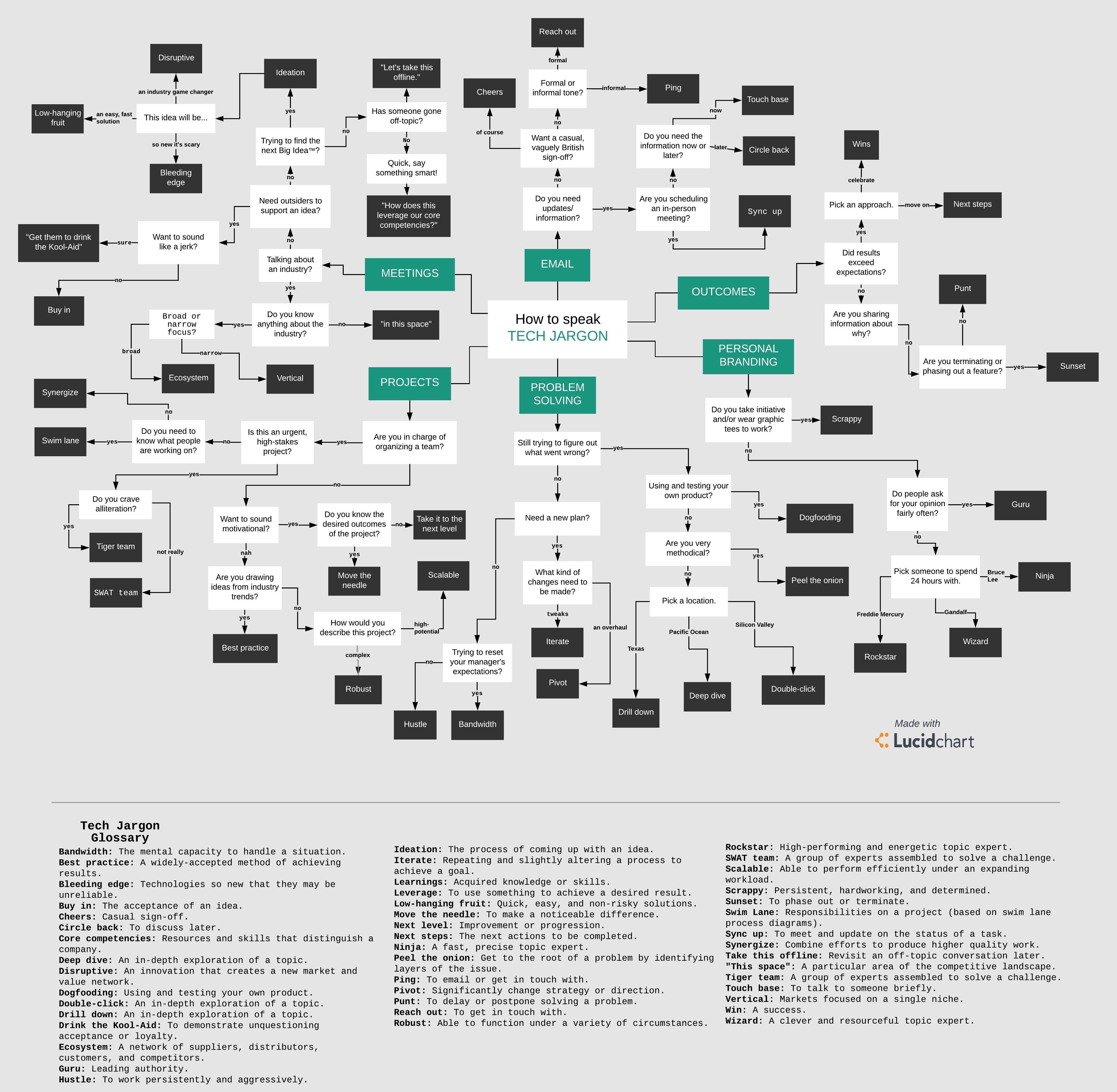 tech jargon flowchart