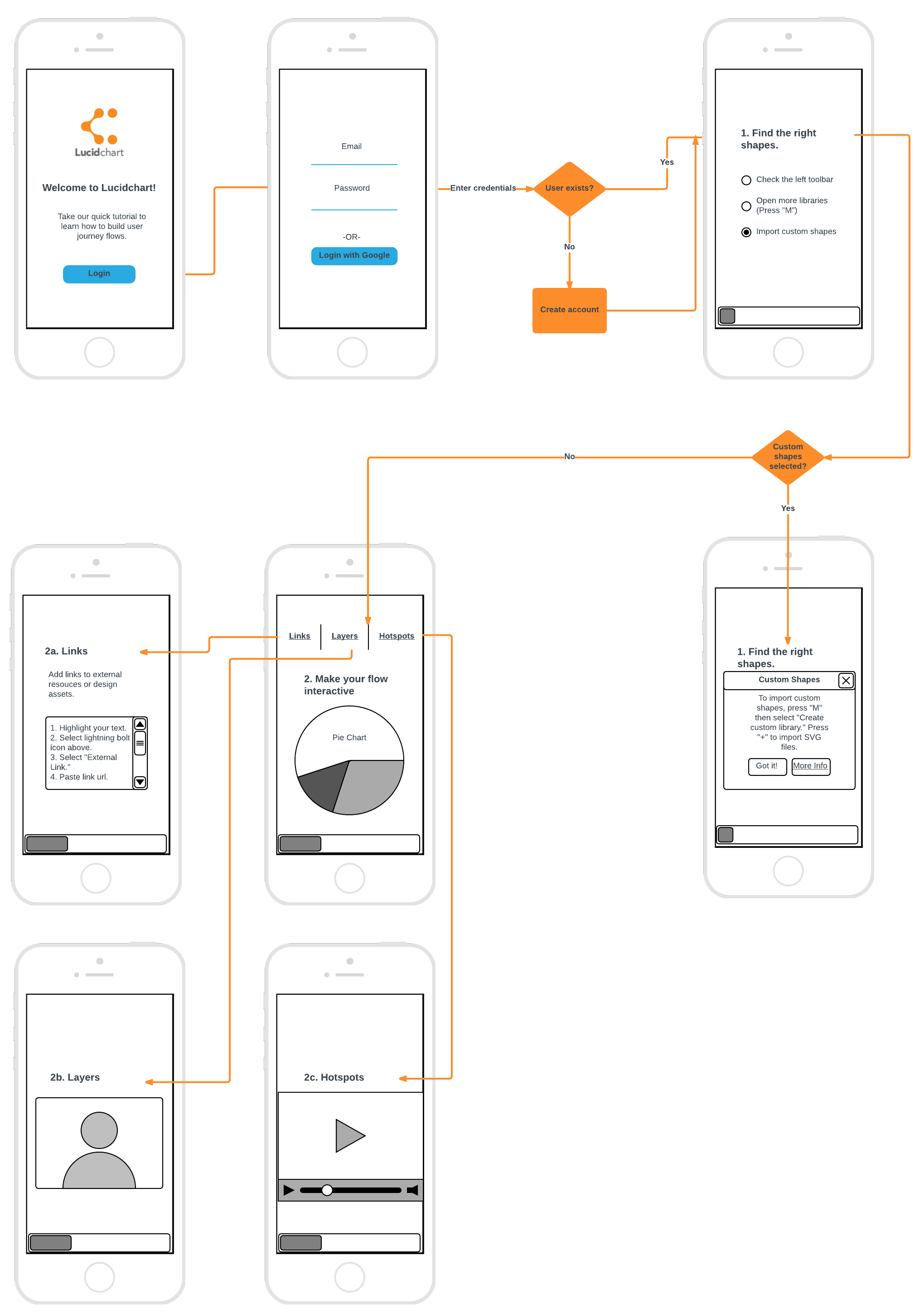 mobile app user flow diagram