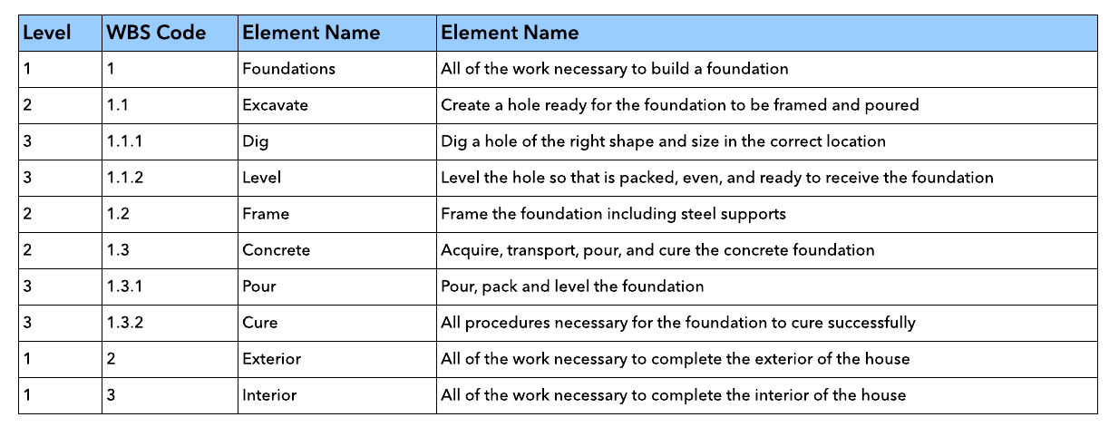 Work Breakdown Structure Dictionary