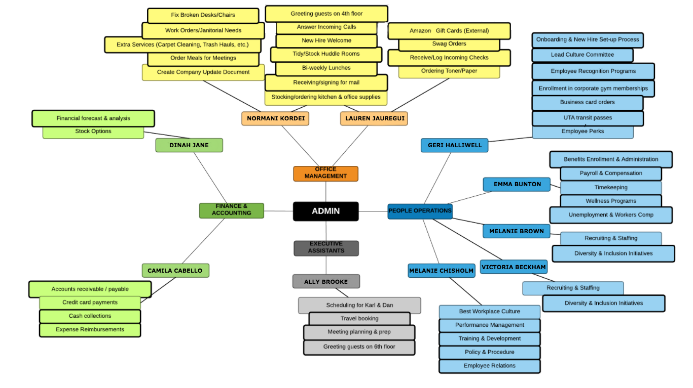 administrative team mind map