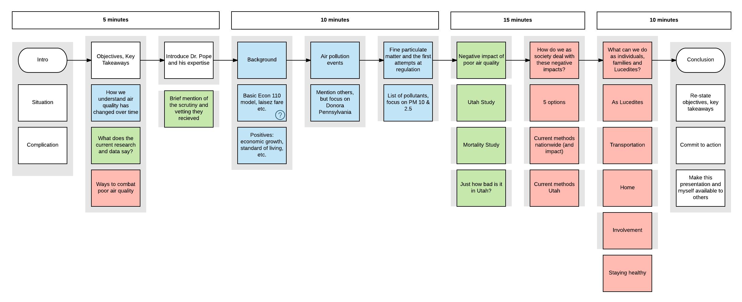 air quality presentation outline