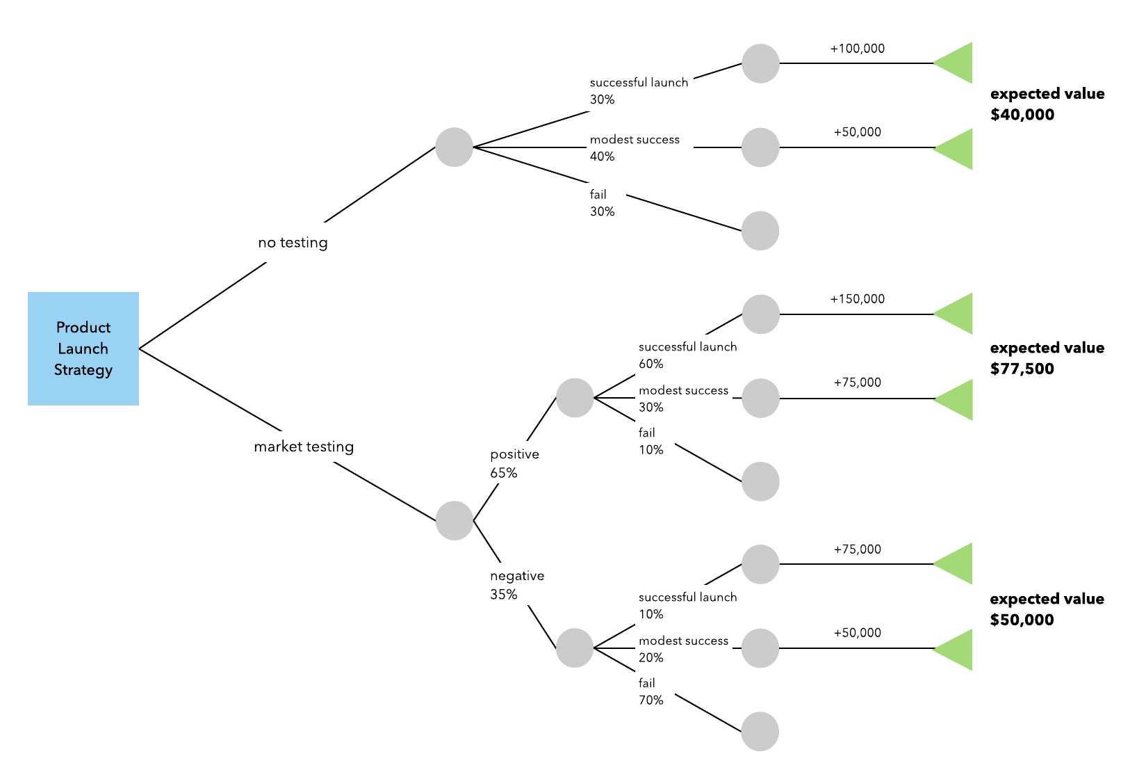 how to make a decision tree in excel lucidchart blog
