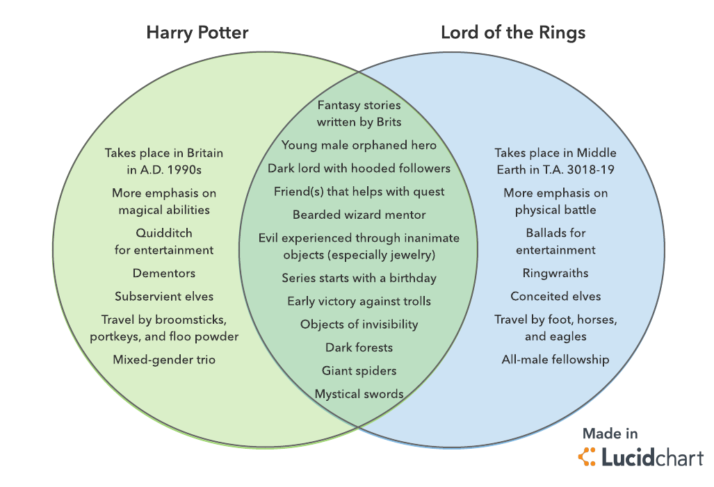 Harry Potter vs. LOTR Venn diagram
