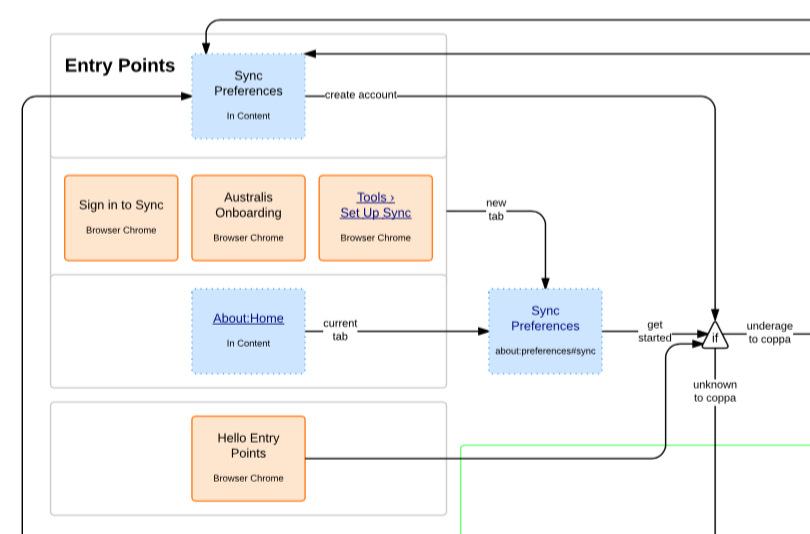 Mozilla user flow diagram