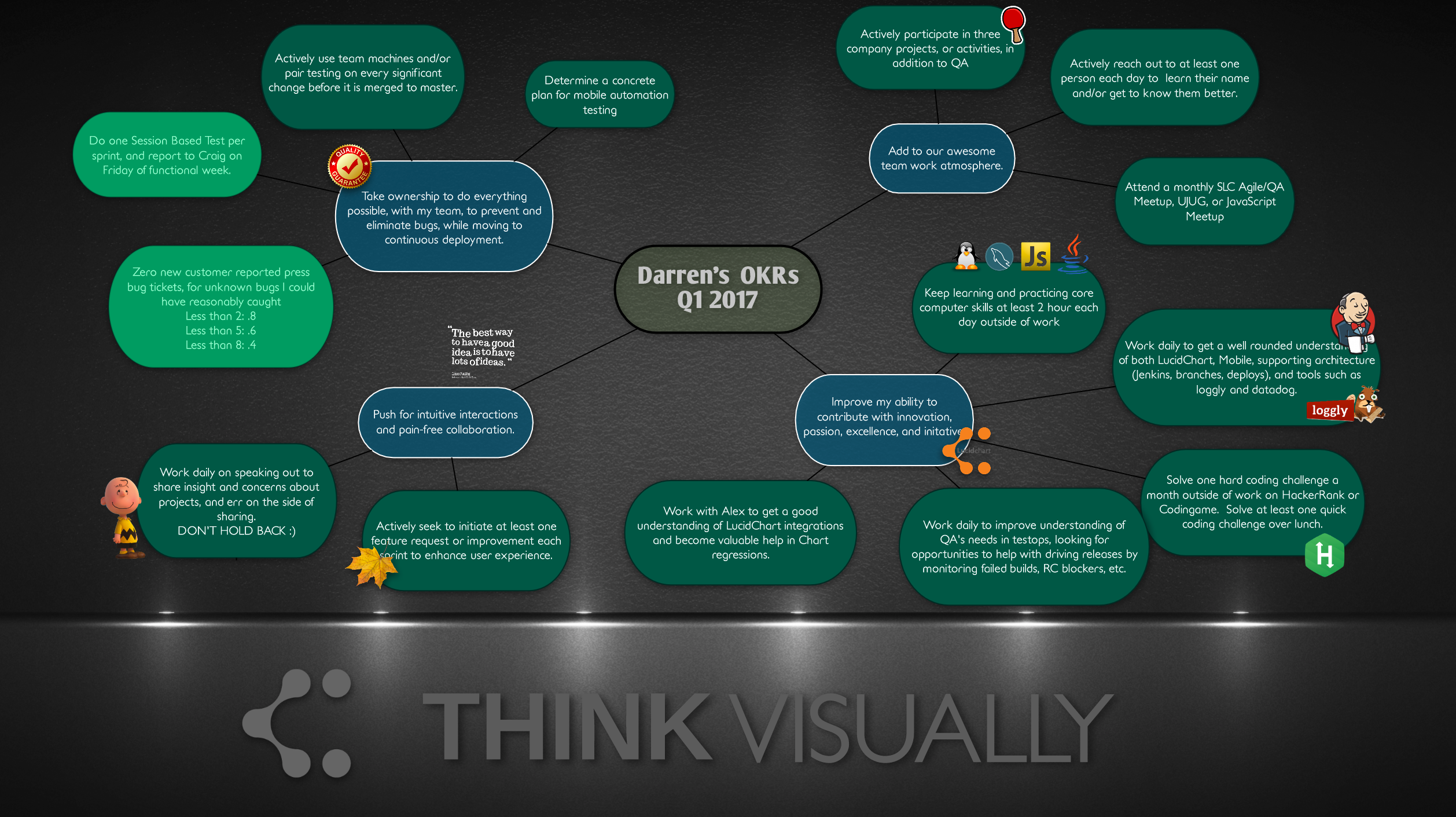 OKR mind map