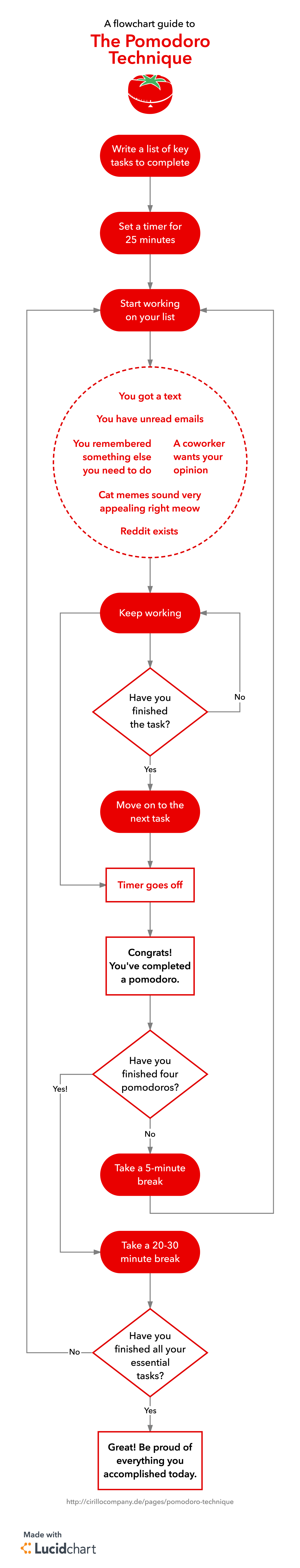 pomodoro technique pdf flowchart