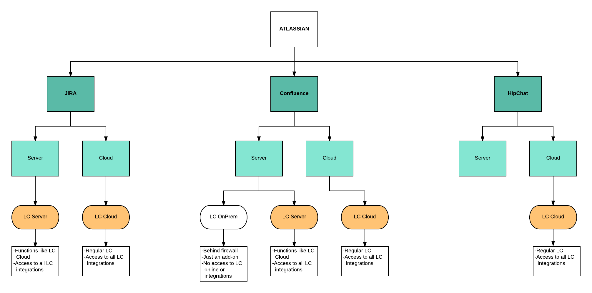 product concept map