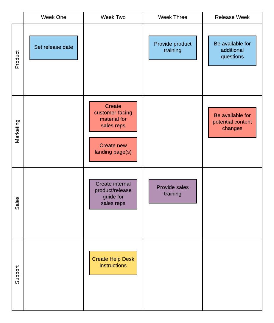 release plan flowchart