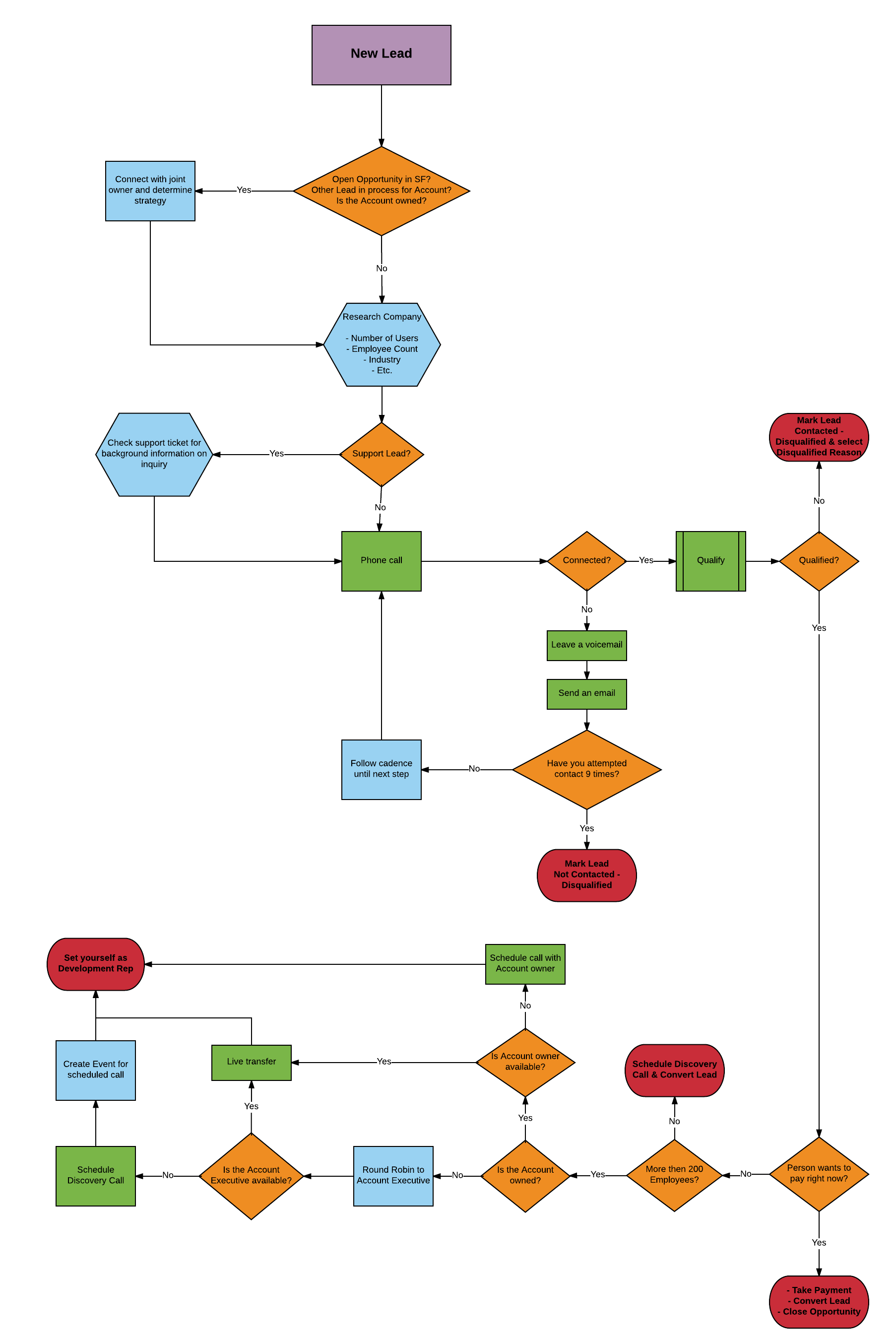 sales process flow example