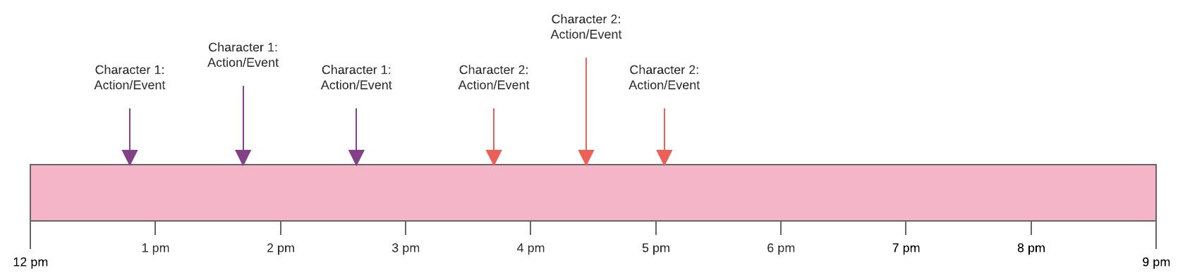 short story timeline