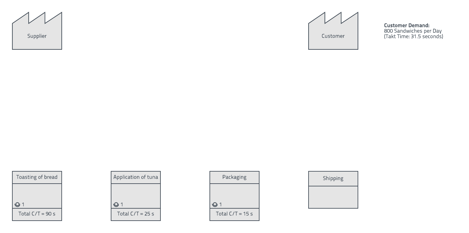 value stream map example process boxes