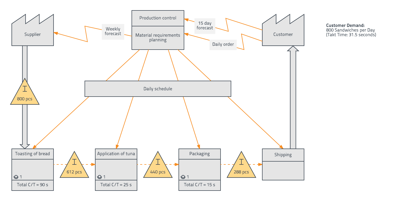 value stream map example information flow