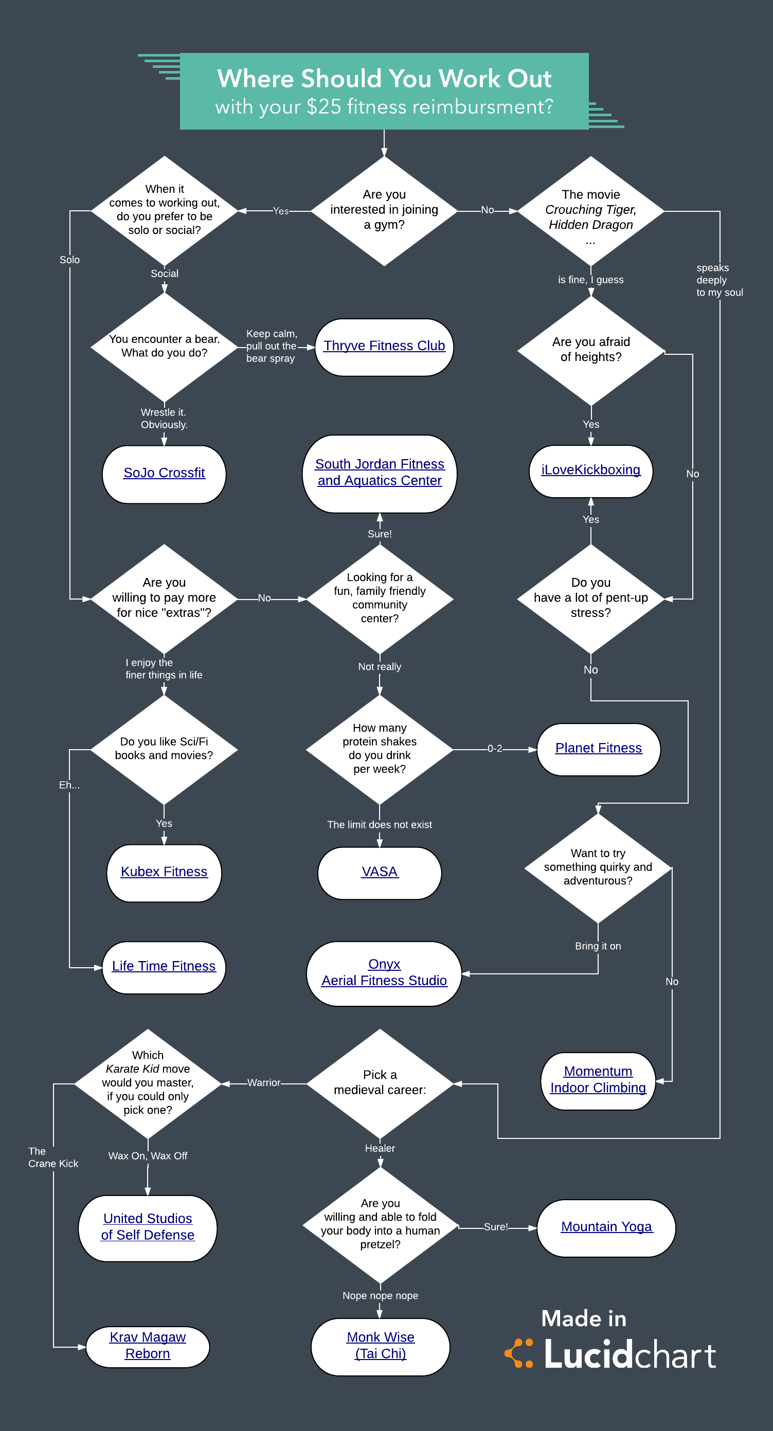 Where Should You Work Out flowchart