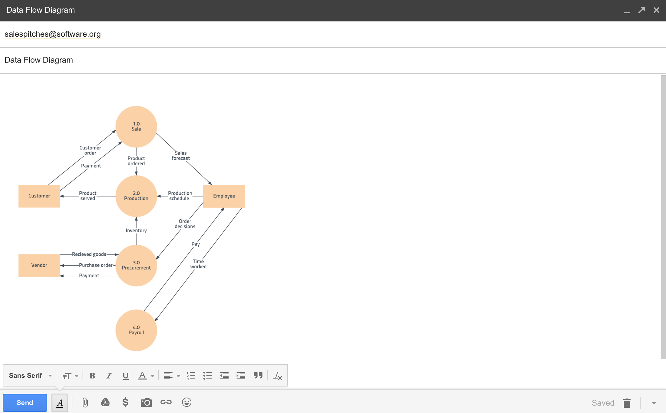 Data flow diagram embedded in email