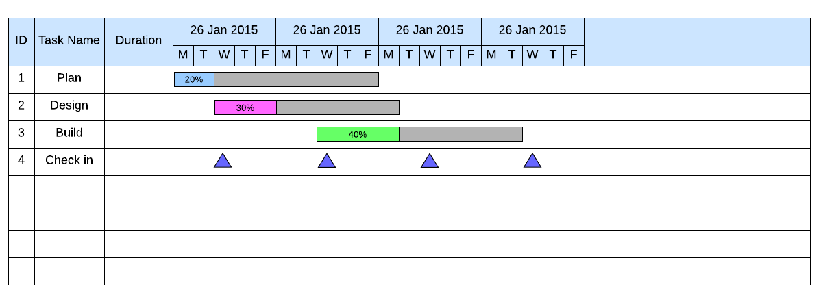 pert and gantt chart examples: Advantages of pert charts vs gantt charts lucidchart blog