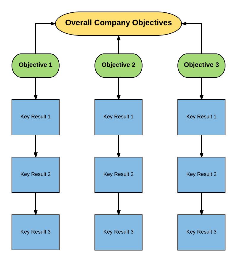 OKR flowchart