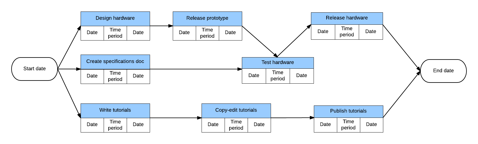 PERT chart example activity on node