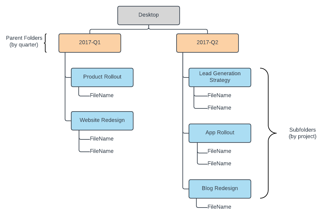 Projects and quarters org chart