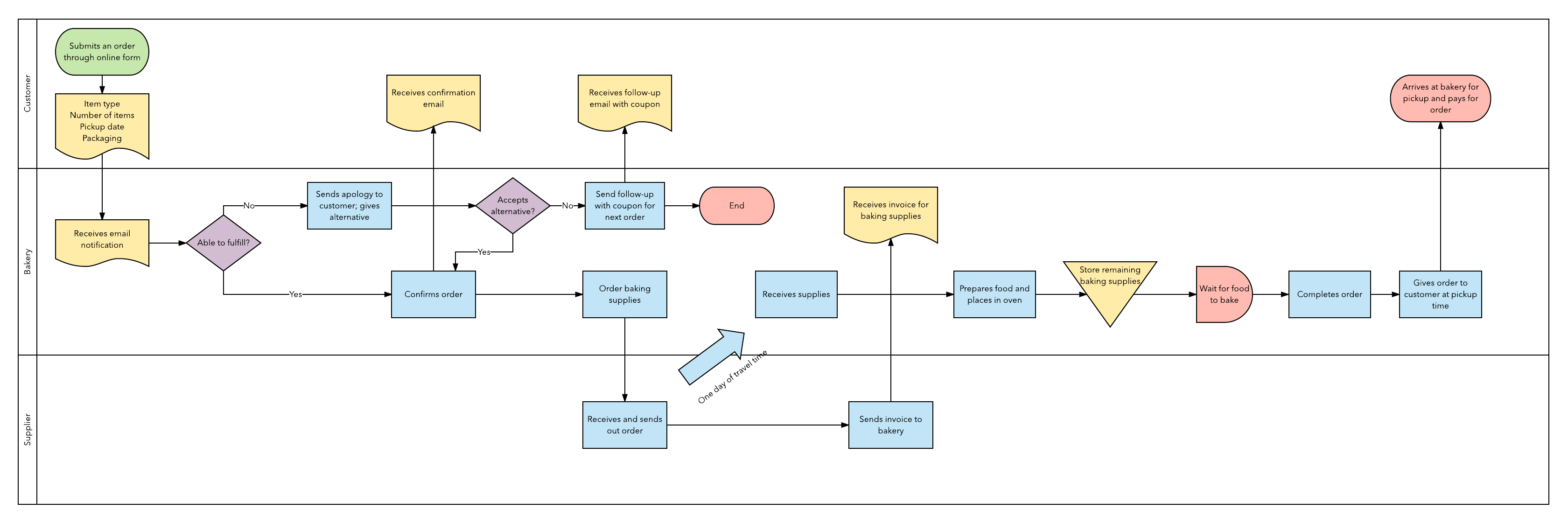 how to start six sigma process mapping lucidchart blog Process Flow Graph