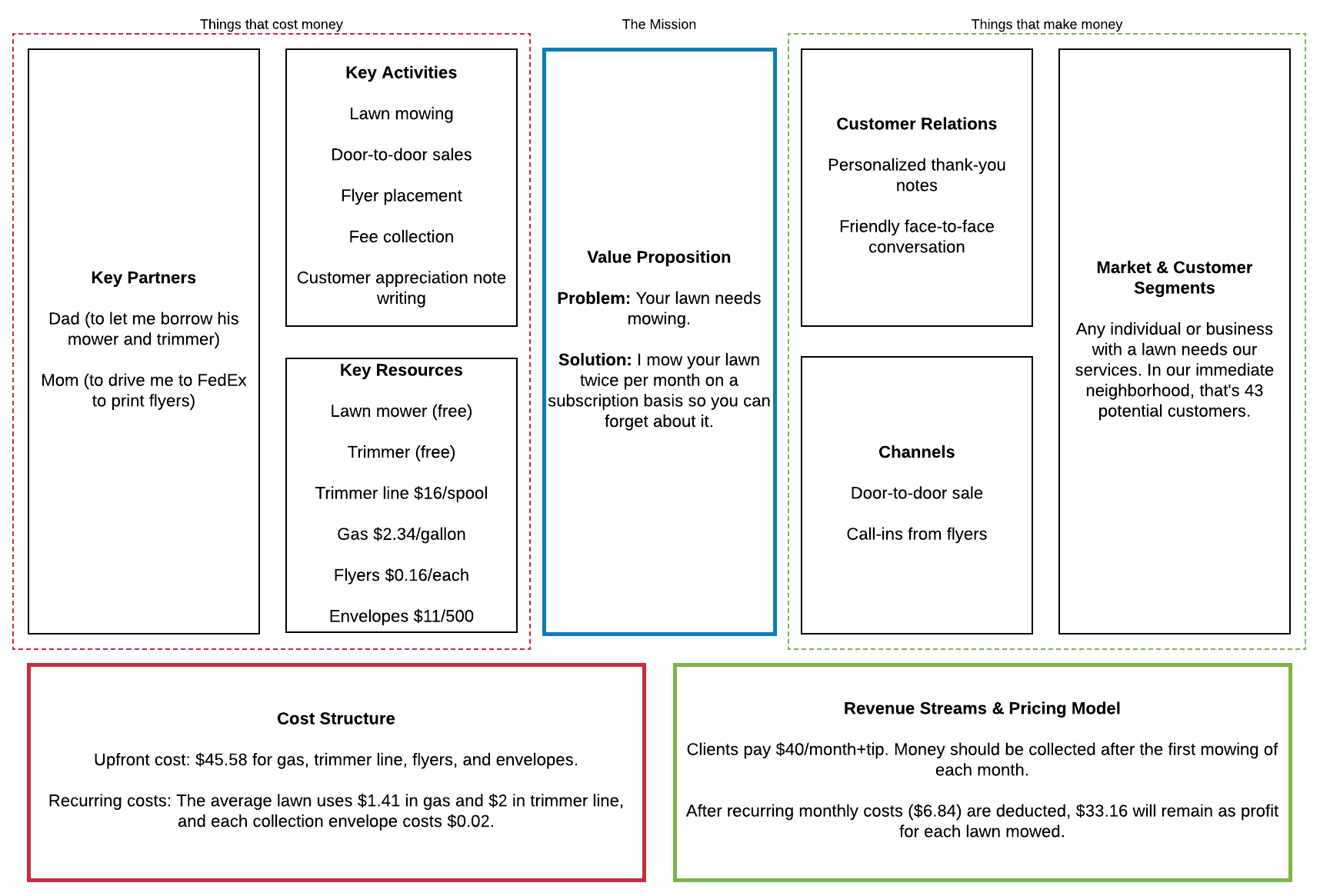 Quick guide to the business model canvas lucidchart blog business model canvas example friedricerecipe Choice Image