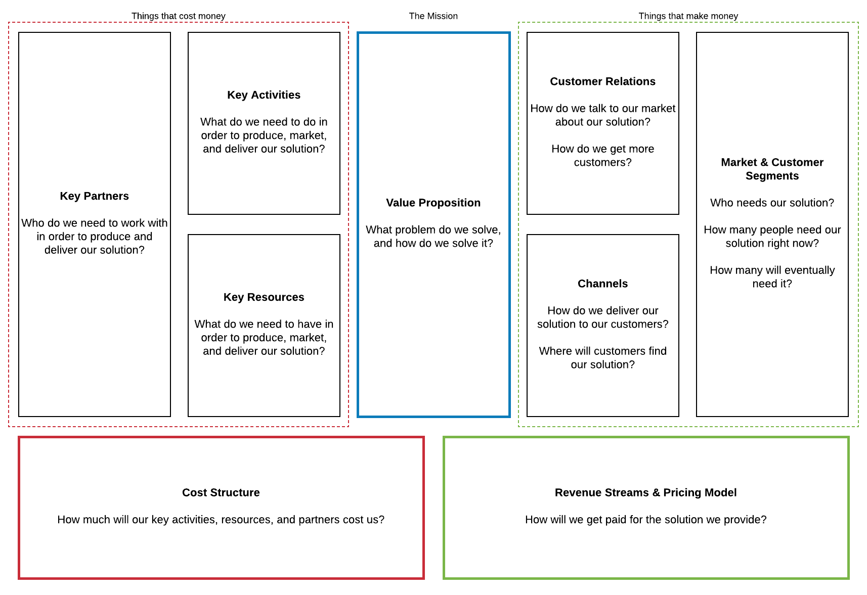 Quick guide to the business model canvas lucidchart blog business model canvas template wajeb Image collections