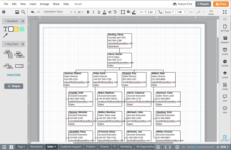 completed Lucidchart org chart
