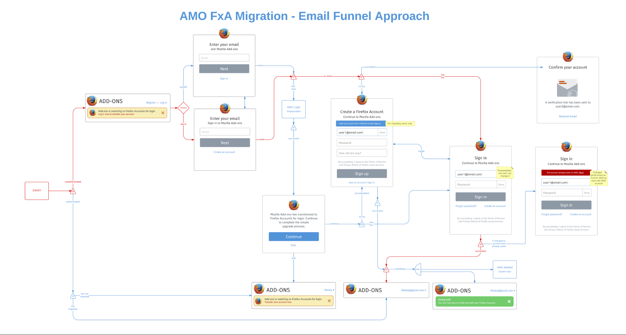 email funnel user flow