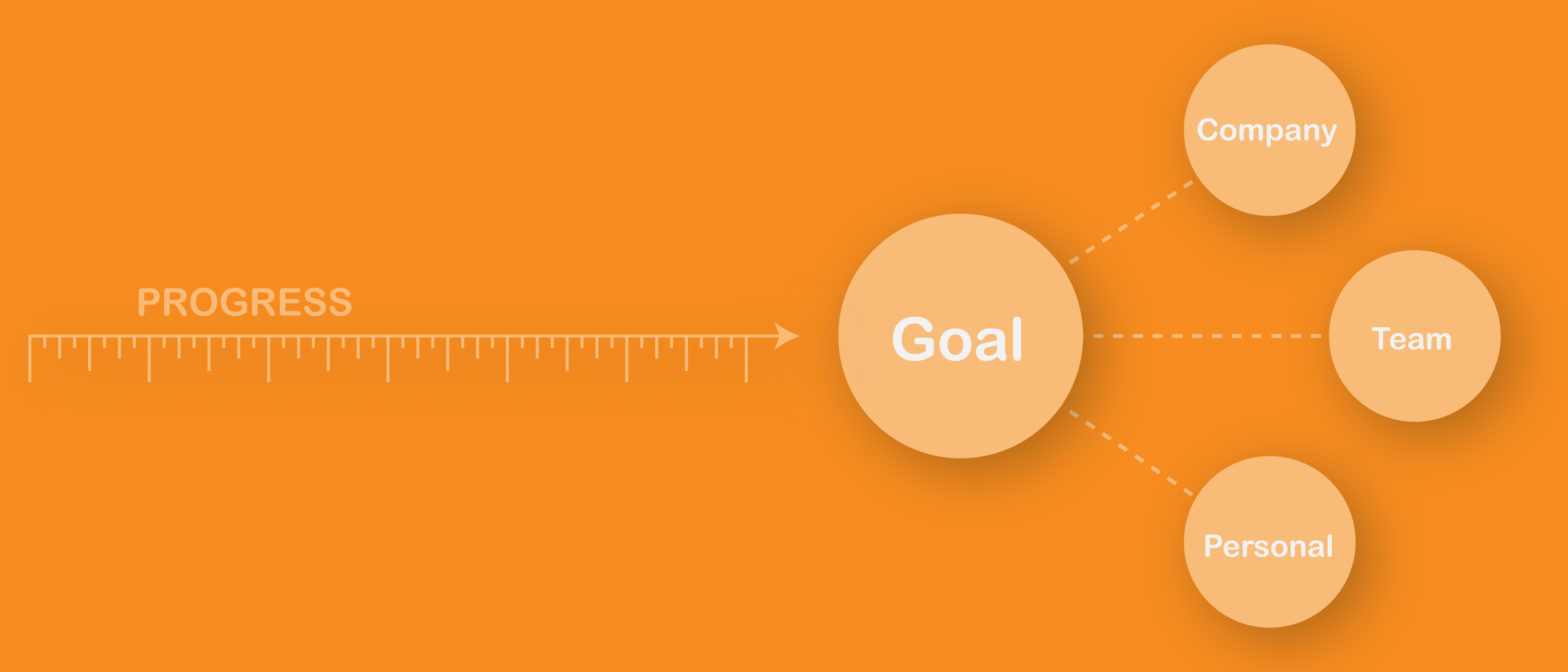 Setting OKRs to reach company goals