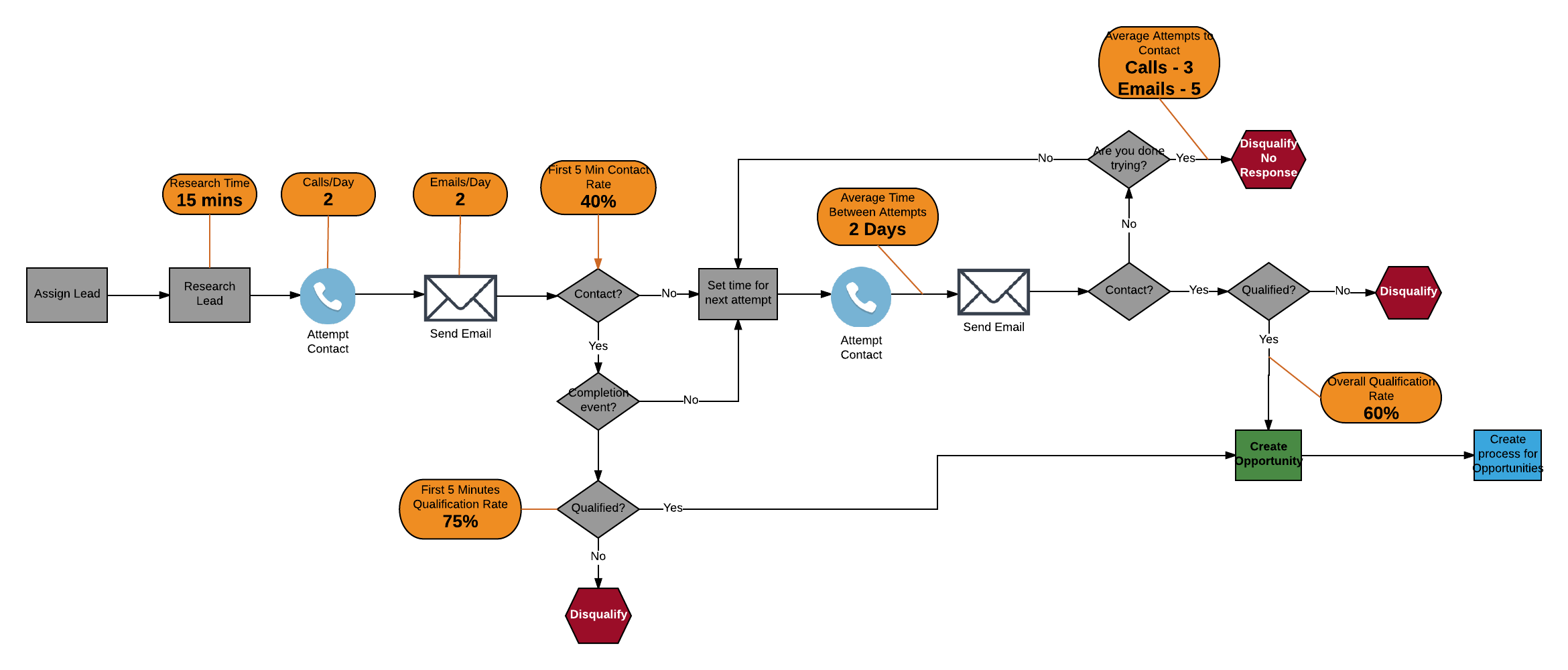 sales process example diagram