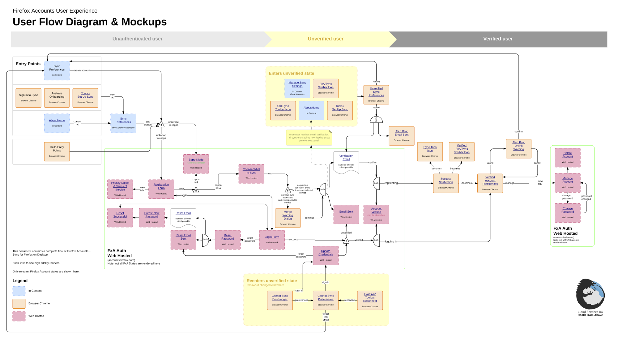 user flow diagram with graphics in Dropbox