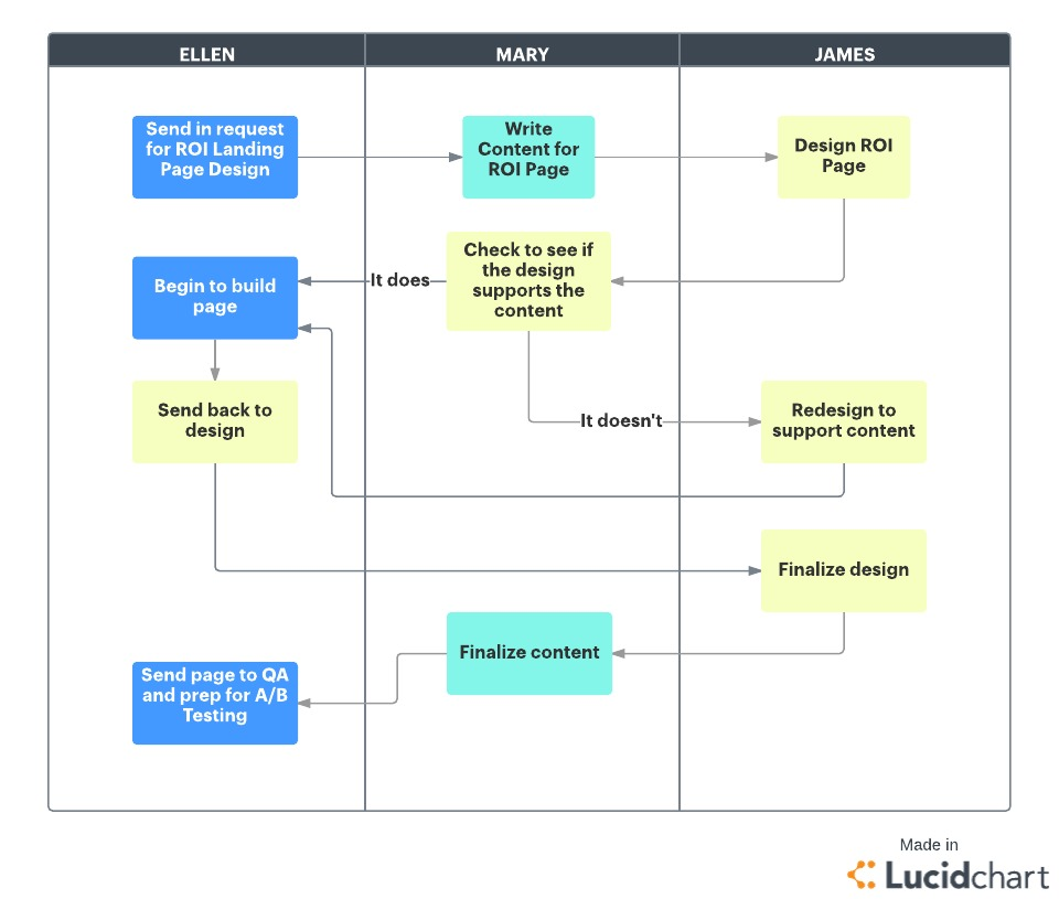 What Is Agile Methodology Lucidchart Blog