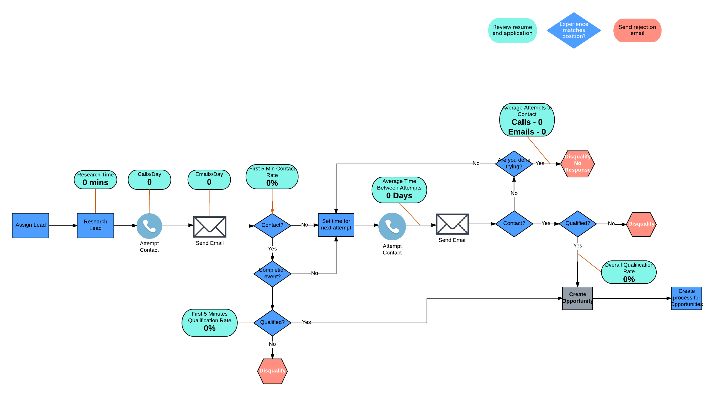 how the 5 step sales process simplifies sales lucidchart blog