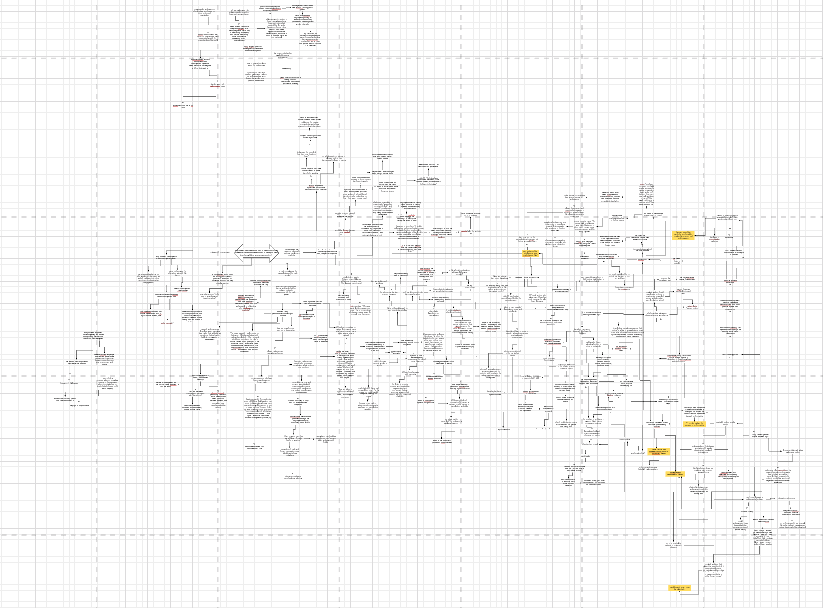 Big Thesis Mind Map
