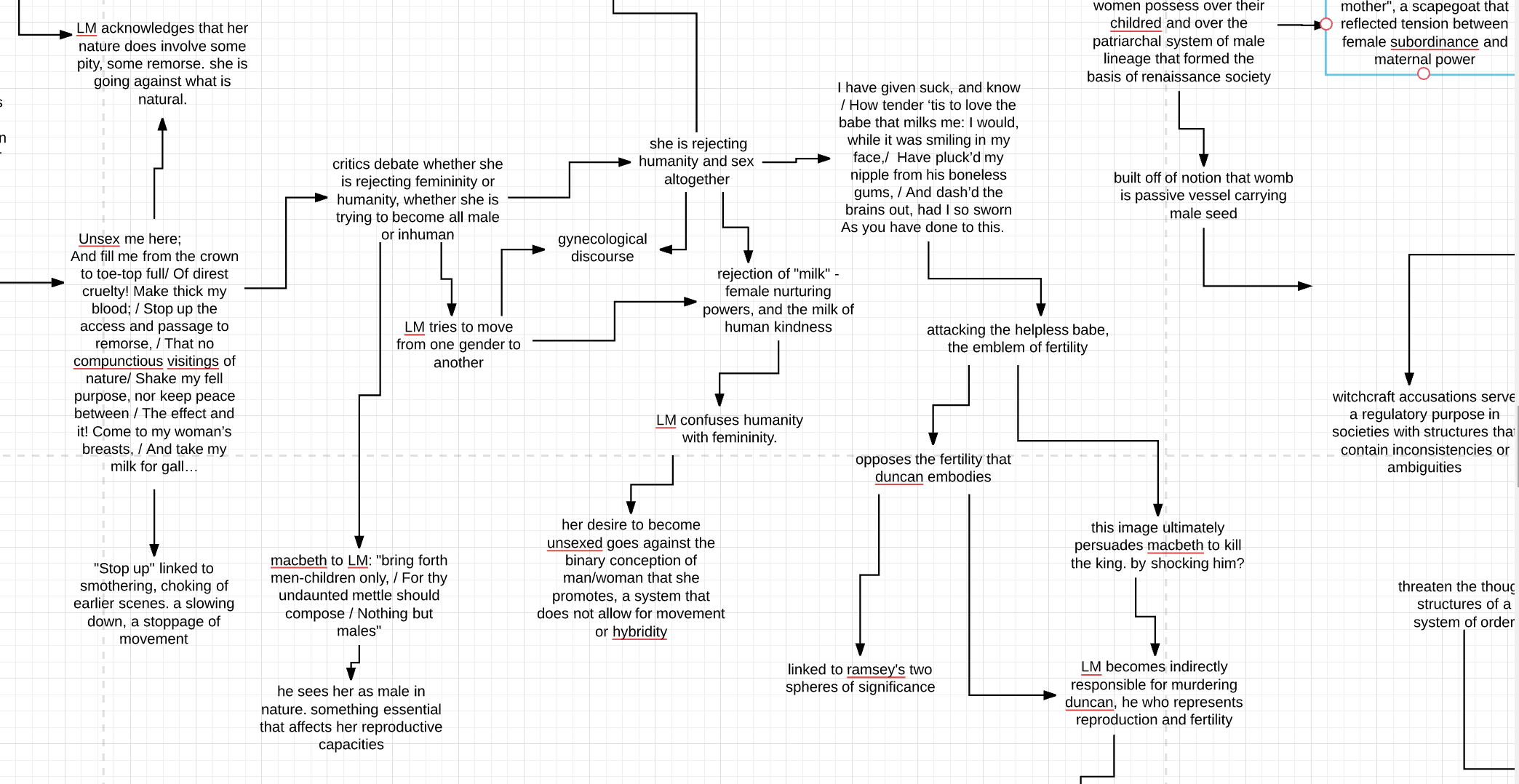Mind mapping as a tool for the writing process lucidchart blog empowered by this new perspective i began to produce pages and then chapters of writing confident that my work would yield a coherent powerful final ccuart Gallery