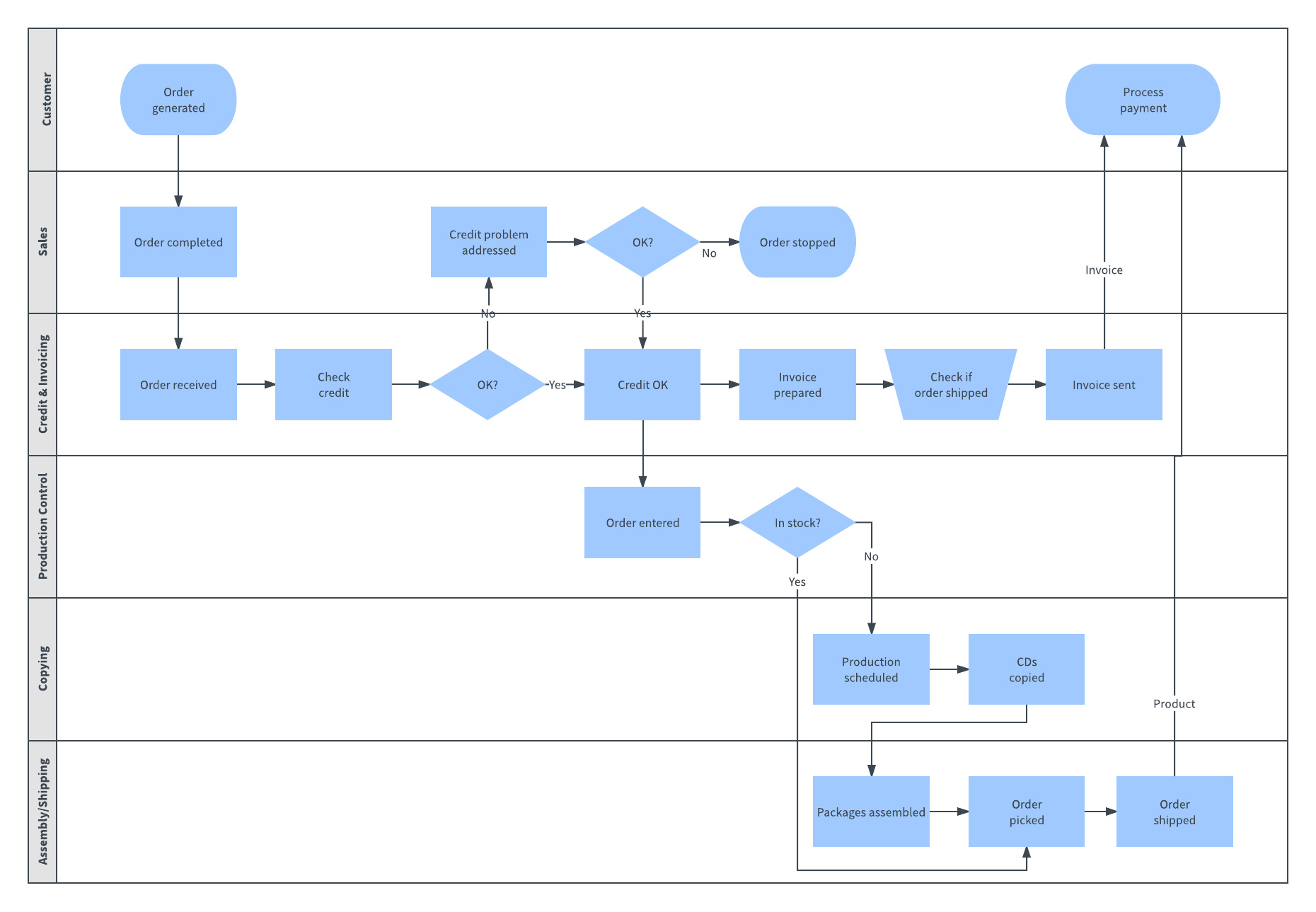 Introducing process diagrams from csv import lucidchart blog swimlane process map nvjuhfo Gallery