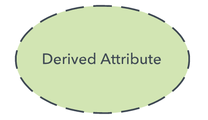 derived attribute